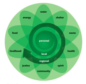 permi-circle